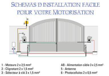 Schémas d'installation facile pour votre motorisation de portail